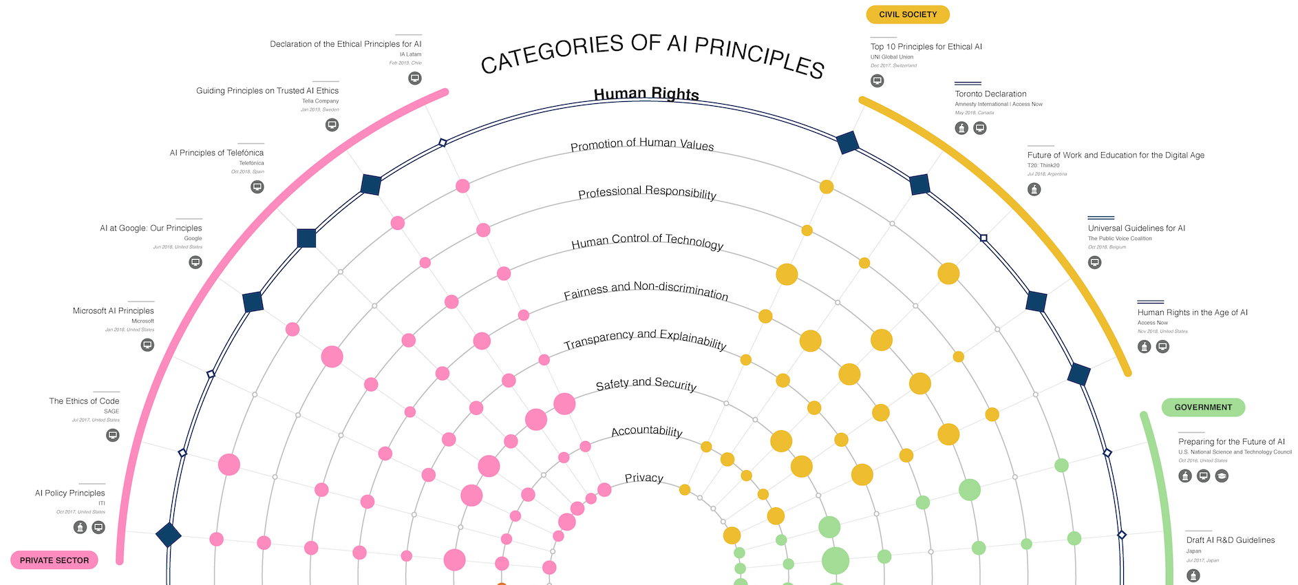 A Map of Ethical and Right-Based Approaches. Source: https://ai-hr.cyber.harvard.edu/primp-viz.html