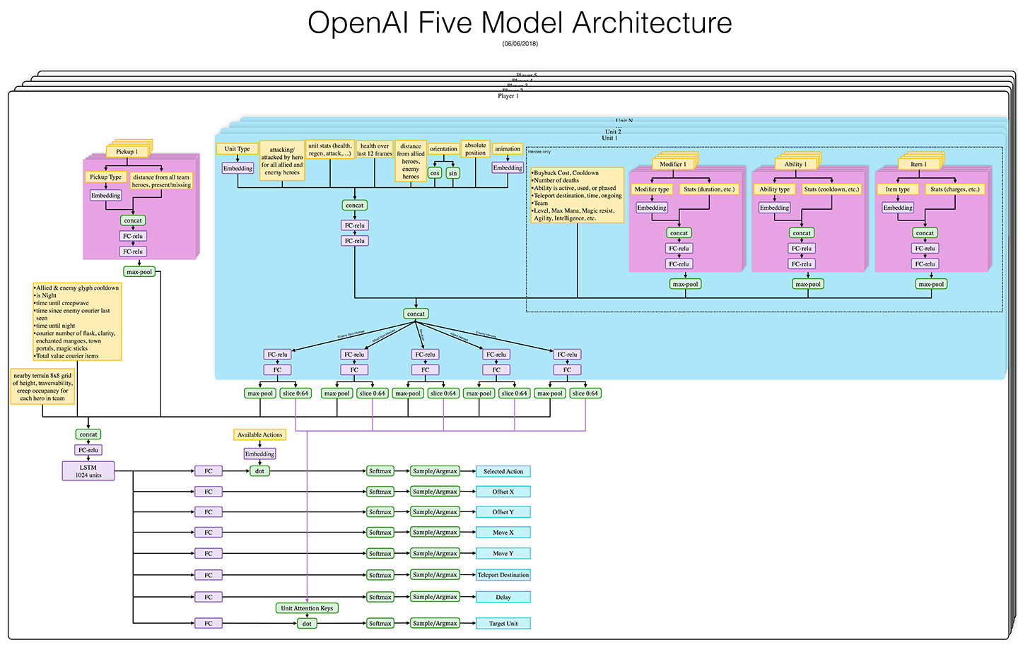 OpenAI Five's Networks Model Structure